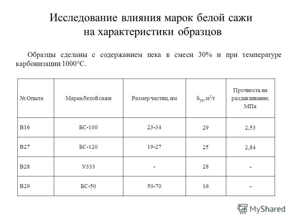 Образцы сделаны с содержанием пека в смеси 30% и при температуре карбонизации 1000°С. ОпытаМарка белой сажиРазмер частиц, нмS уд.,м 2 /г Прочность на раздавливание, МПа В16БС-10023-34 292,53 В27БС-12019-27 25 2,84 В28У333- 28 - В29БС-5050-70 16 - Исс