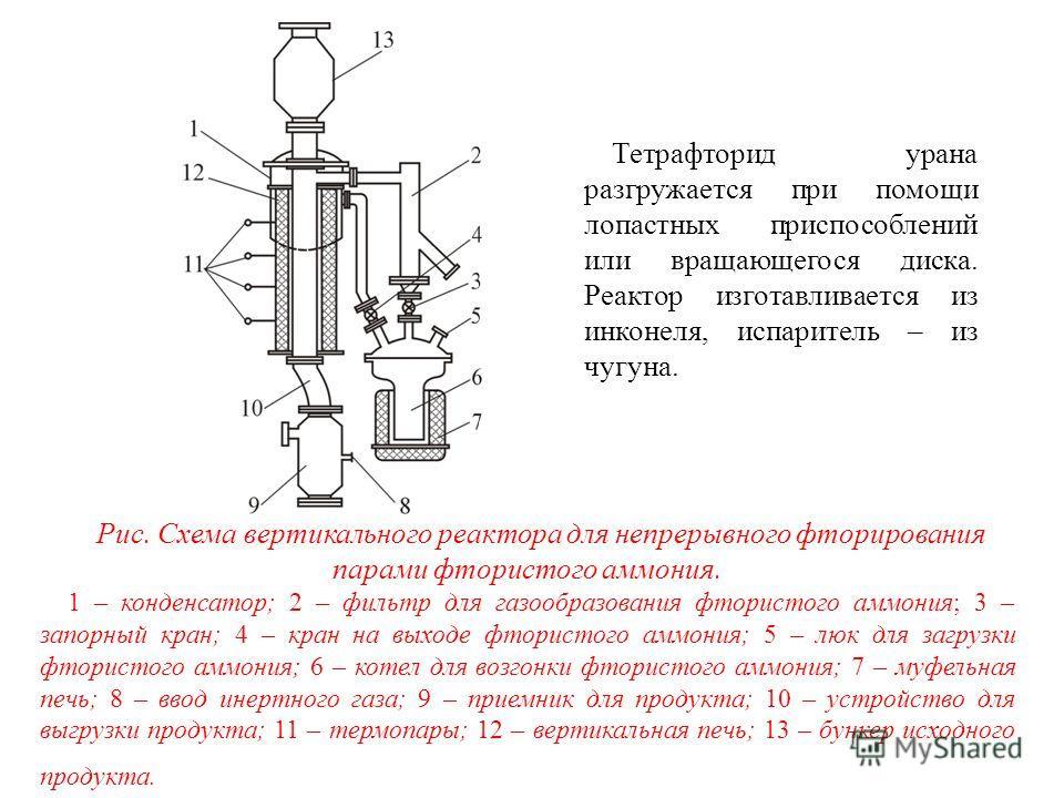 Рис. Схема вертикального реактора для непрерывного фторирования парами фтористого аммония. 1 – конденсатор; 2 – фильтр для газообразования фтористого аммония; 3 – запорный кран; 4 – кран на выходе фтористого аммония; 5 – люк для загрузки фтористого а