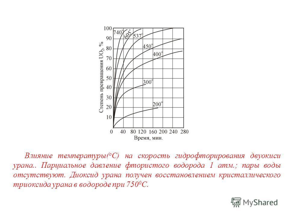 Влияние температуры( о С) на скорость гидрофторирования двуокиси урана.. Парциальное давление фтористого водорода 1 атм.; пары воды отсутствуют. Диоксид урана получен восстановлением кристаллического триоксида урана в водороде при 750 0 С.