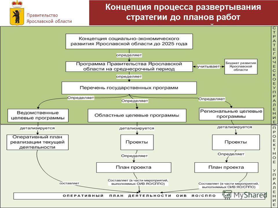 Концепция процесса развертывания стратегии до планов работ подразделений. Правительство Ярославской области
