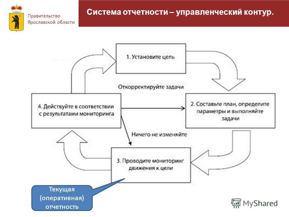 Система отчетности – управленческий контур. Правительство Ярославской области Текущая (оперативная) отчетность