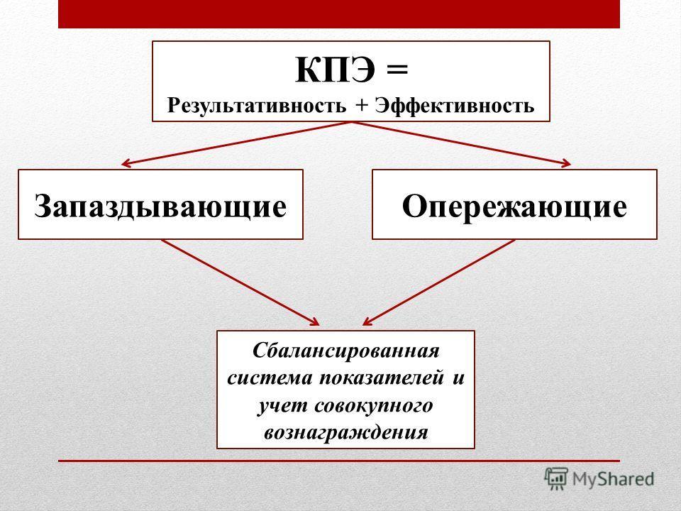 КПЭ = Результативность + Эффективность ЗапаздывающиеОпережающие Сбалансированная система показателей и учет совокупного вознаграждения
