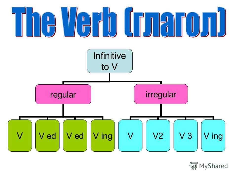 Infinitive to V regular VV ed V ing irregular VV2V 3V ing