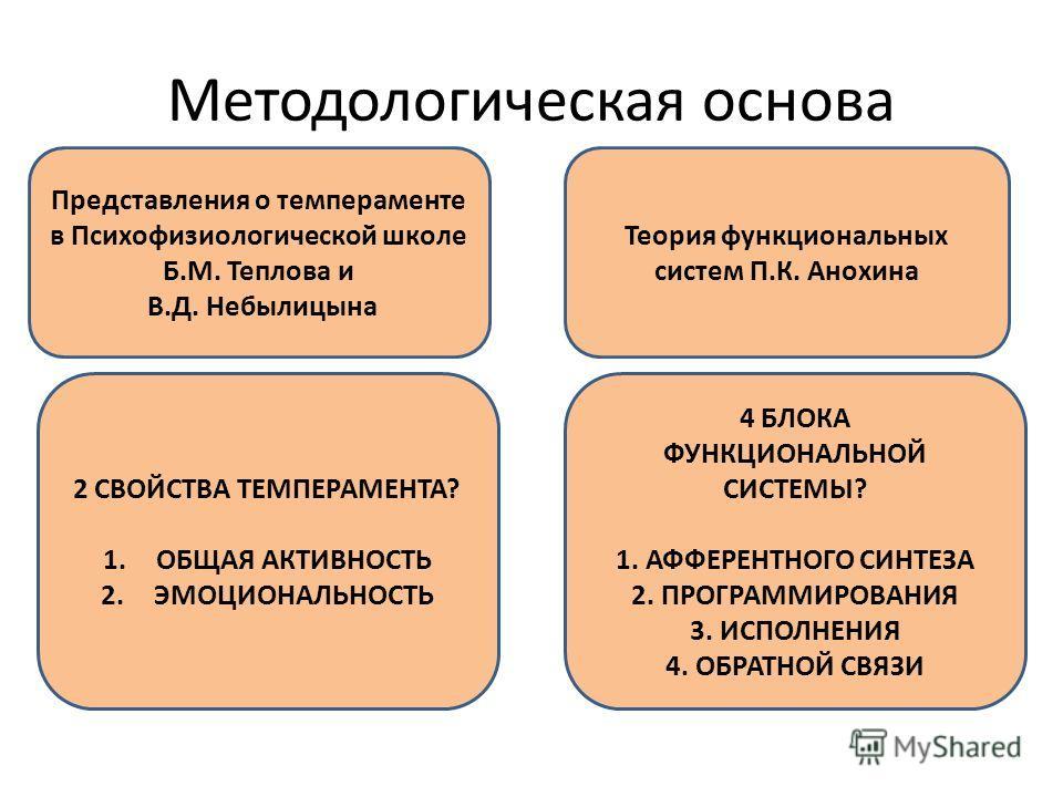Методологическая основа Представления о темпераменте в Психофизиологической школе Б.М. Теплова и В.Д. Небылицына Теория функциональных систем П.К. Анохина 2 СВОЙСТВА ТЕМПЕРАМЕНТА? 1.ОБЩАЯ АКТИВНОСТЬ 2.ЭМОЦИОНАЛЬНОСТЬ 4 БЛОКА ФУНКЦИОНАЛЬНОЙ СИСТЕМЫ? 1
