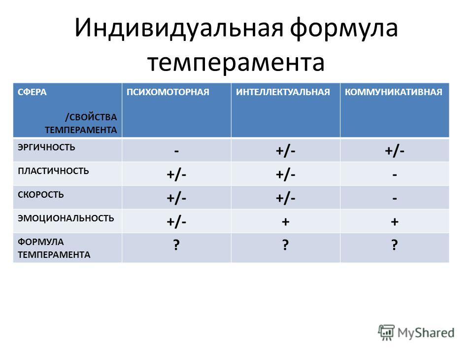 Индивидуальная формула темперамента СФЕРА /СВОЙСТВА ТЕМПЕРАМЕНТА ПСИХОМОТОРНАЯИНТЕЛЛЕКТУАЛЬНАЯКОММУНИКАТИВНАЯ ЭРГИЧНОСТЬ -+/- ПЛАСТИЧНОСТЬ +/- - СКОРОСТЬ +/- - ЭМОЦИОНАЛЬНОСТЬ +/-++ ФОРМУЛА ТЕМПЕРАМЕНТA ???