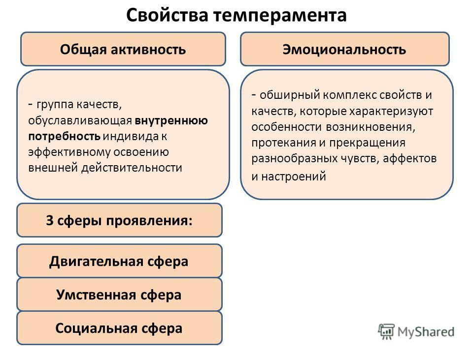 Свойства темперамента Общая активностьЭмоциональность - группа качеств, обуславливающая внутреннюю потребность индивида к эффективному освоению внешней действительности - обширный комплекс свойств и качеств, которые характеризуют особенности возникно