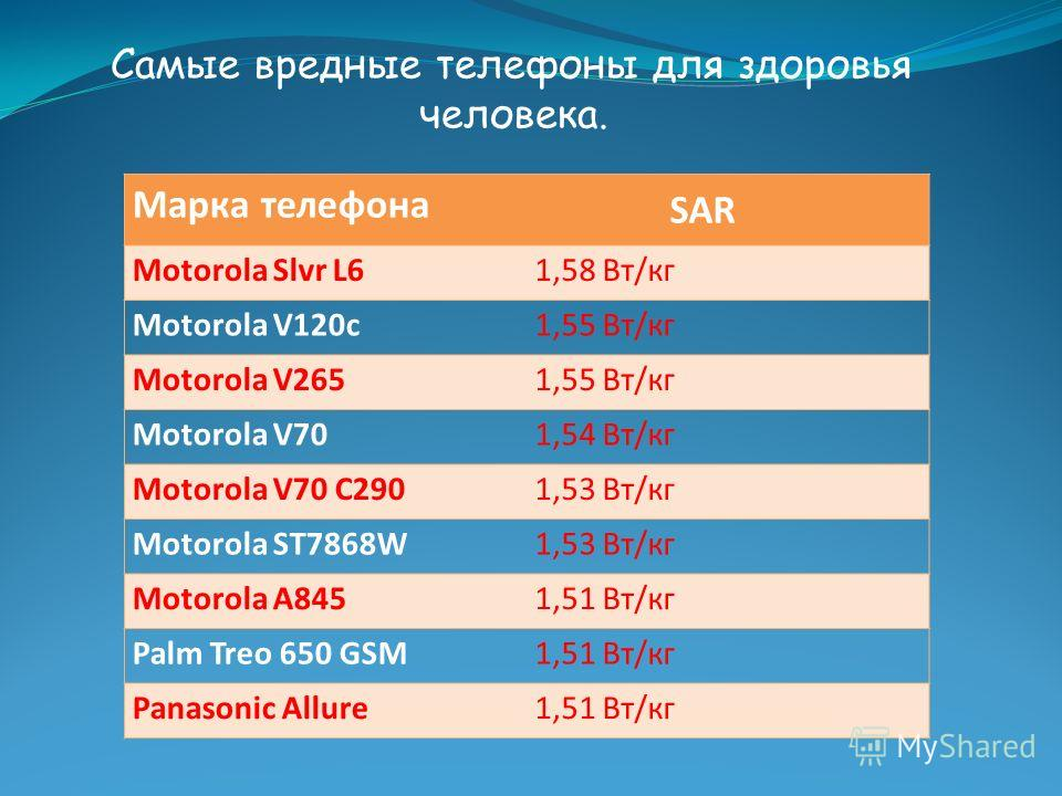 Самые вредные телефоны для здоровья человека. Марка телефона SAR Motorola Slvr L61,58 Вт/кг Motorola V120c1,55 Вт/кг Motorola V2651,55 Вт/кг Motorola V701,54 Вт/кг Motorola V70 C2901,53 Вт/кг Motorola ST7868W1,53 Вт/кг Motorola A8451,51 Вт/кг Palm Tr