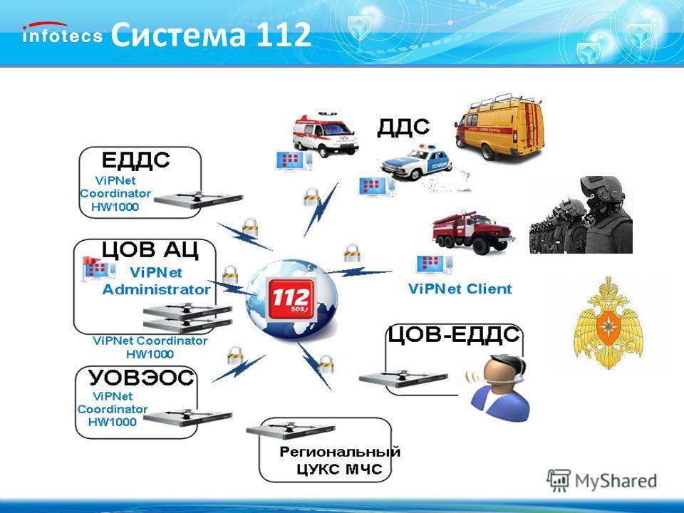 2010, ОАО «Инфотекс». Система 112