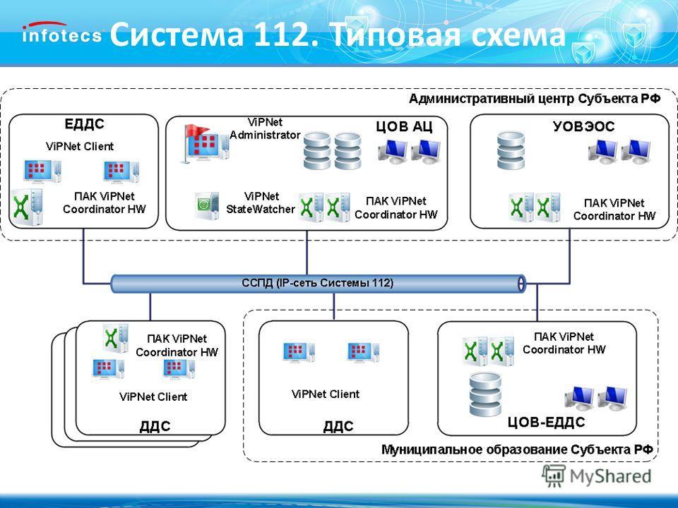 2010, ОАО «Инфотекс». Система 112. Типовая схема