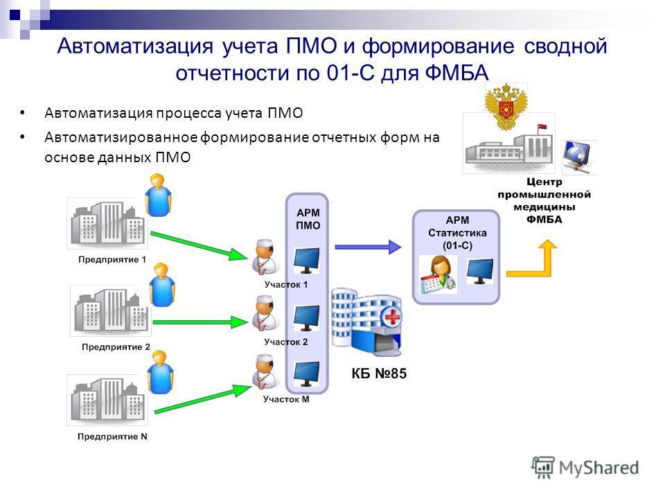 Автоматизация учета ПМО и формирование сводной отчетности по 01-С для ФМБА Автоматизация процесса учета ПМО Автоматизированное формирование отчетных форм на основе данных ПМО