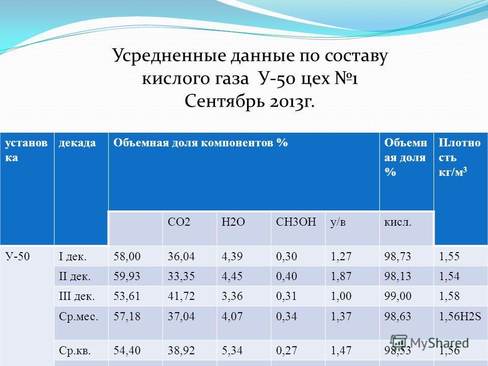 Усредненные данные по составу кислого газа У-50 цех 1 Сентябрь 2013г. установ ка декадаОбъемная доля компонентов %Объемн ая доля % Плотно сть кг/м 3 CO2H2OCH3OHу/вкисл. У-50I дек.58,0036,044,390,301,2798,731,55 II дек.59,9333,354,450,401,8798,131,54