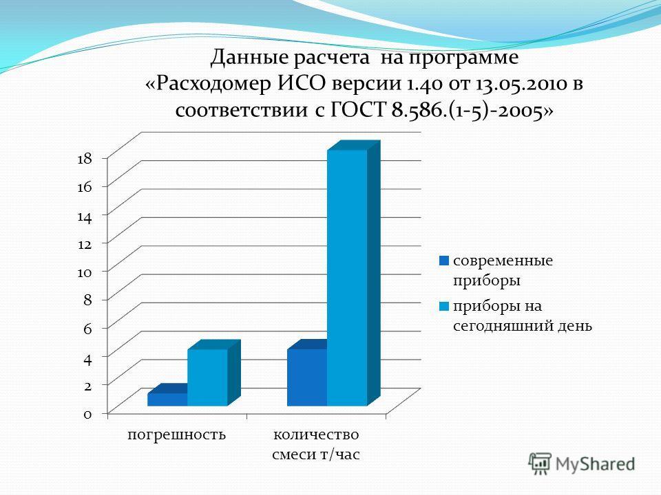 Данные расчета на программе «Расходомер ИСО версии 1.40 от 13.05.2010 в соответствии с ГОСТ 8.586.(1-5)-2005»