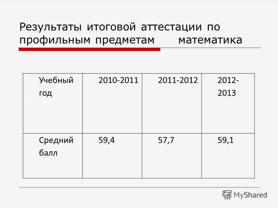 Результаты итоговой аттестации по профильным предметам математика Учебный год 2010-20112011-2012 2012- 2013 Средний балл 59,457,759,1