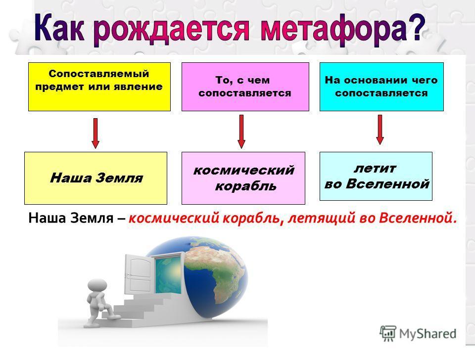 Сопоставляемый предмет или явление То, с чем сопоставляется На основании чего сопоставляется Наша Земля космический корабль летит во Вселенной