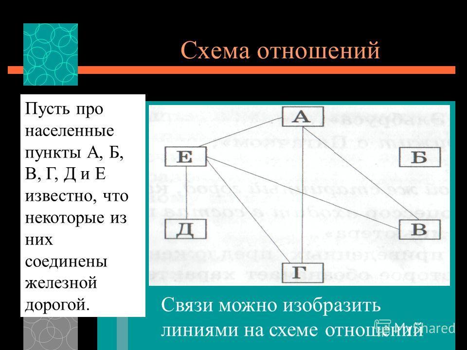 Схема отношений Связи можно изобразить линиями на схеме отношений Пусть про населенные пункты А, Б, В, Г, Д и Е известно, что некоторые из них соединены железной дорогой.
