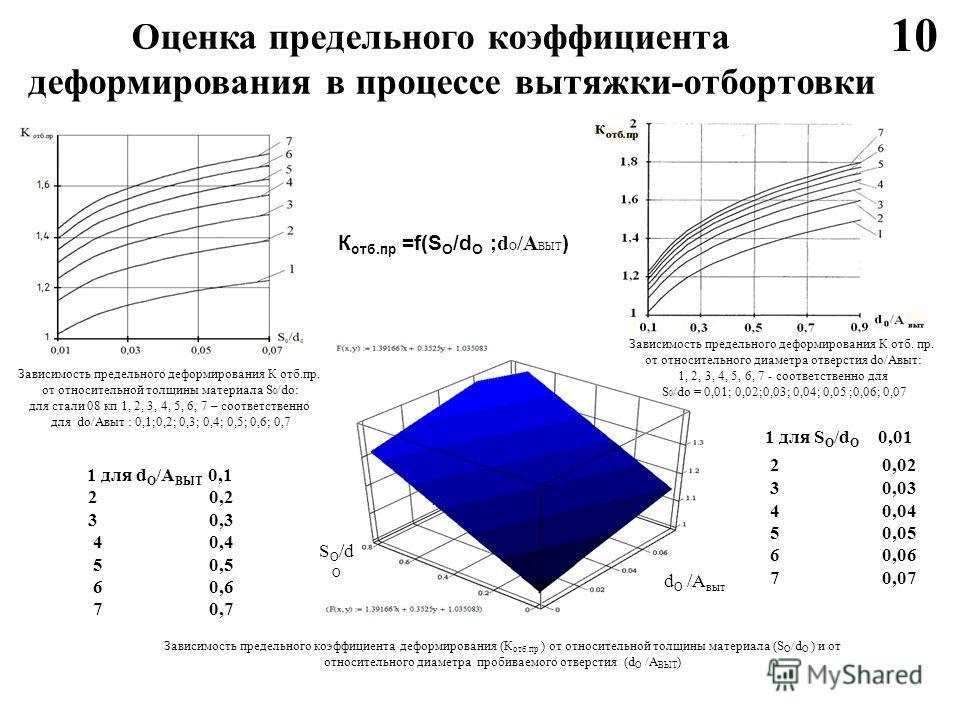 1 для d О /А ВЫТ 0,1 2 0,2 3 0,3 4 0,4 5 0,5 6 0,6 7 0,7 1 для S О /d О 0,01 2 0,02 3 0,03 4 0,04 5 0,05 6 0,06 7 0,07 S О /d О d О /А выт К отб.пр =f(S О /d О ; d О /А ВЫТ ) Зависимость предельного коэффициента деформирования (К отб.пр ) от относите