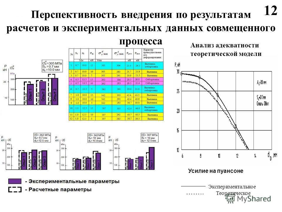 Усилие на пуансоне Экспериментальное Теоретическое …….. Анализ адекватности теоретической модели Перспективность внедрения по результатам расчетов и экспериментальных данных совмещенного процесса 12