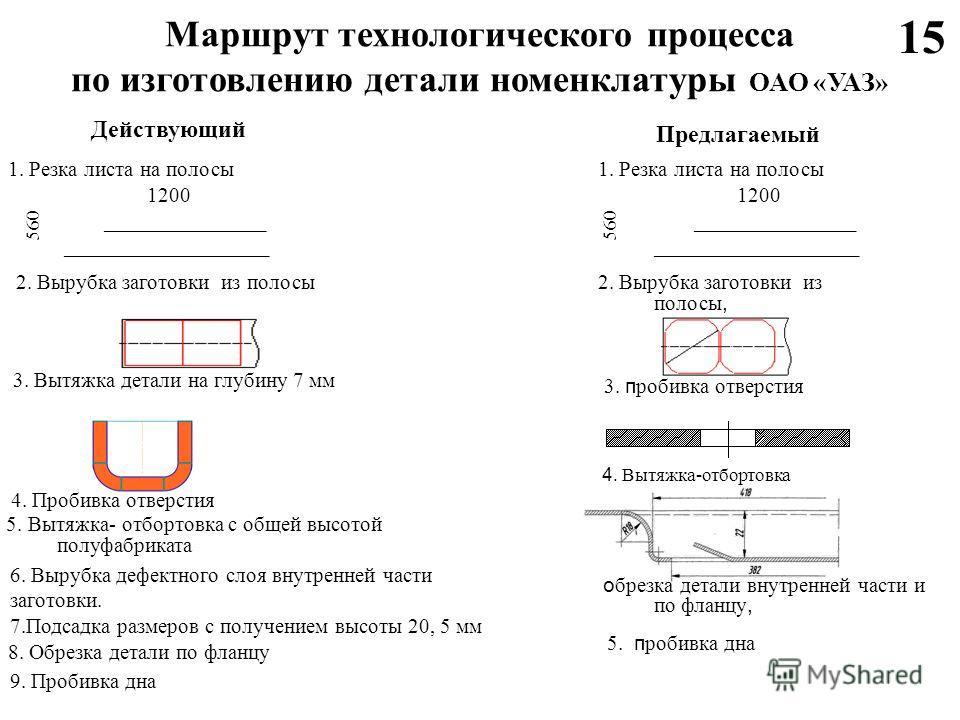 Маршрут технологического процесса по изготовлению детали номенклатуры ОАО «УАЗ» Предлагаемый Действующий 1. Резка листа на полосы 1200 _______________ ___________________ 560 2. Вырубка заготовки из полосы 3. Вытяжка детали на глубину 7 мм 4. Пробивк