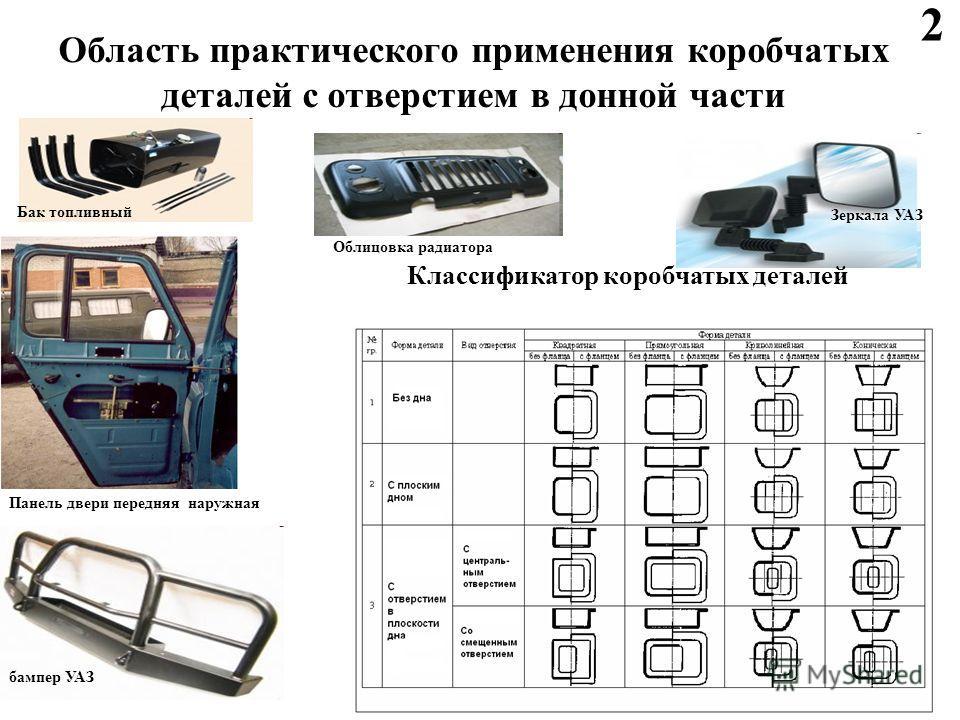 Область практического применения коробчатых деталей с отверстием в донной части Зеркала УАЗ Облицовка радиатора бампер УАЗ Бак топливный Панель двери передняя наружная Классификатор коробчатых деталей 2