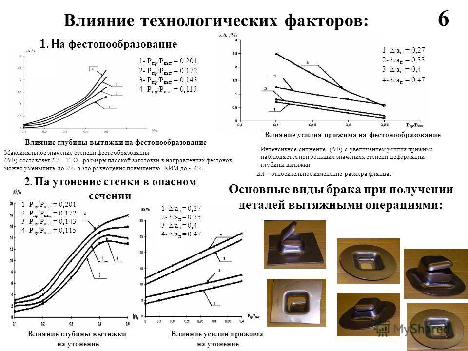 Влияние технологических факторов: 1. Н а фестонообразование Максимальное значение степени фестообразования (ΔФ) составляет 2,7. Т. О., размеры плоской заготовки в направлениях фестонов можно уменьшить до 2%, а это равноценно повышению КИМ до ~ 4%. Ин