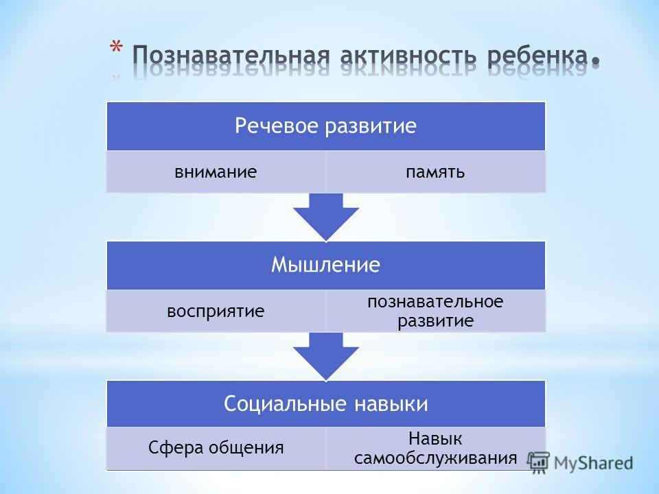 Социальные навыки Сфера общения Навык самообслуживания Мышление восприятие познавательное развитие Речевое развитие вниманиепамять
