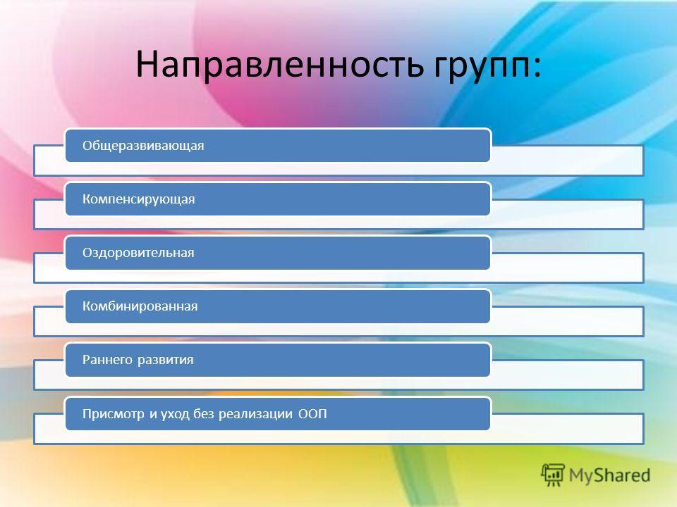 Направленность групп: ОбщеразвивающаяКомпенсирующаяОздоровительнаяКомбинированнаяРаннего развитияПрисмотр и уход без реализации ООП