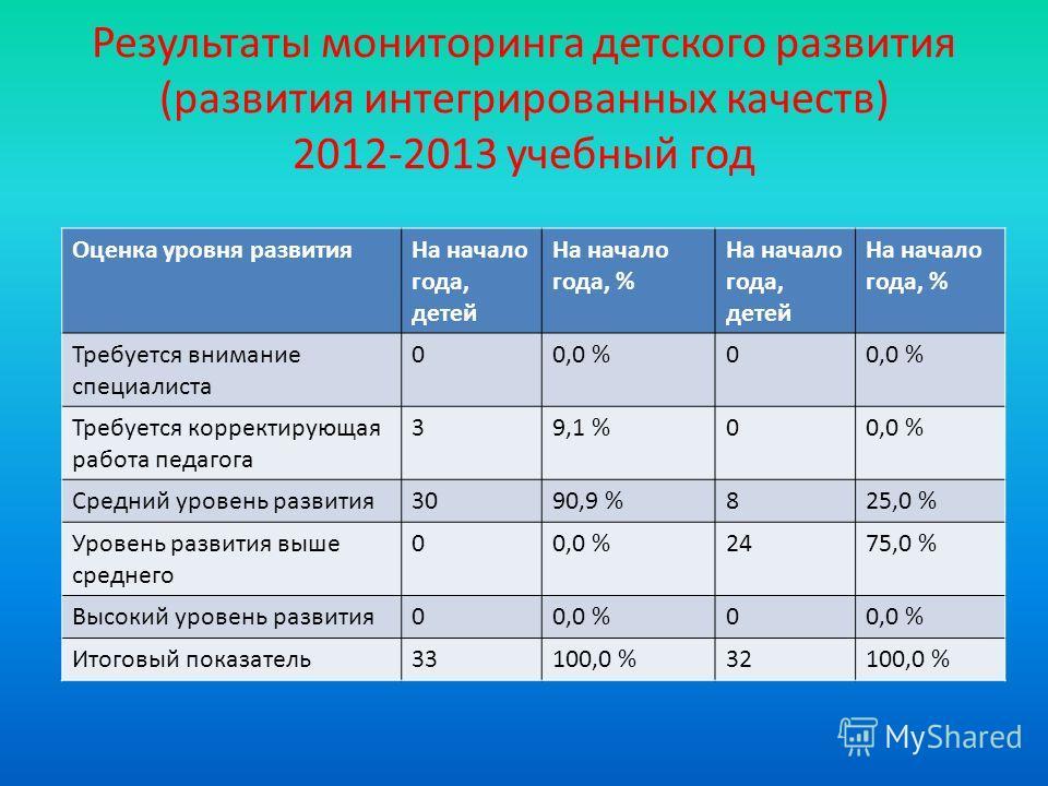 Результаты мониторинга детского развития (развития интегрированных качеств) 2012-2013 учебный год Оценка уровня развитияНа начало года, детей На начало года, % На начало года, детей На начало года, % Требуется внимание специалиста 00,0 %0 Требуется к