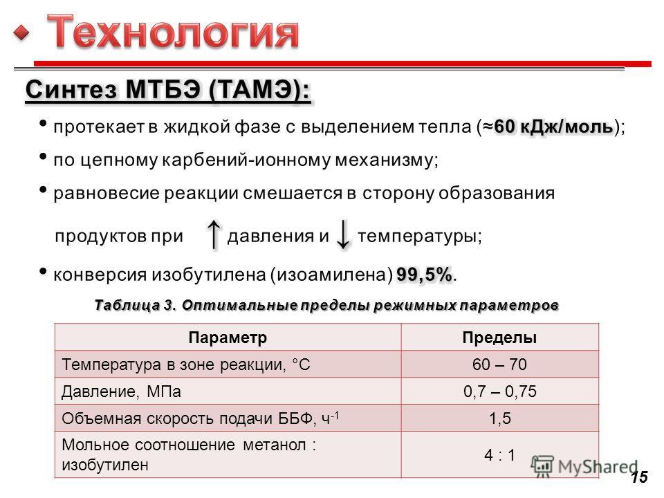 15 ПараметрПределы Температура в зоне реакции, °С60 – 70 Давление, МПа0,7 – 0,75 Объемная скорость подачи ББФ, ч -1 1,5 Мольное соотношение метанол : изобутилен 4 : 1 Таблица 3. Оптимальные пределы режимных параметров