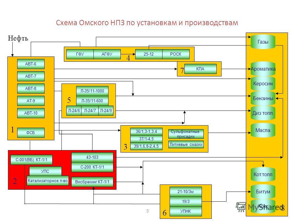 3 8 1 Нефть 2 4 7 6 5 3 Схема Омского НПЗ по установкам и производствам АТ-9 КПА АВТ-6 АВТ-7 АВТ-8 АВТ-10 ФСБ Висбрекинг КТ-1/1 С-200 КТ-1/1 43-103 С-001(ВБ) КТ-1/1 ГФУАГФУ25-12РОСК Л-35/11-1000 Л-35/11-600 Л-24/6Л-24/7Л-24/9 36/1,3-1,3,4 37/1-4,5 39