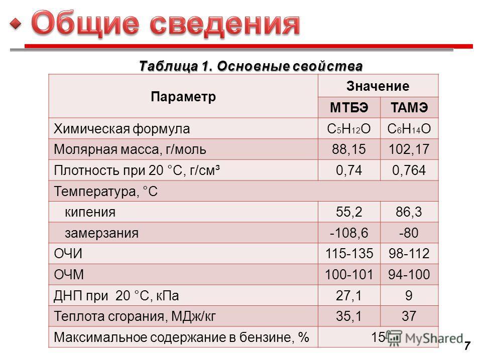 Параметр Значение МТБЭТАМЭ Химическая формулаC 5 H 12 OC6H14OC6H14O Молярная масса, г/моль88,15102,17 Плотность при 20 °С, г/см³0,740,764 Температура, °С кипения55,286,3 замерзания-108,6-80 ОЧИ115-13598-112 ОЧМ100-10194-100 ДНП при 20 °C, кПа27,19 Те