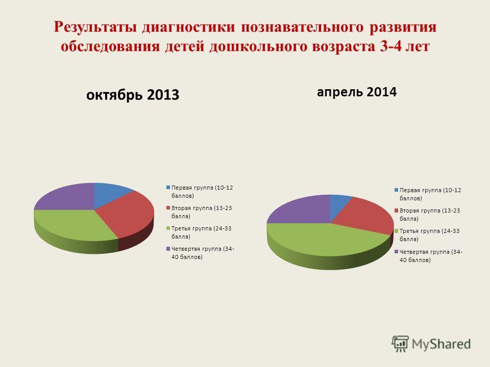Результаты диагностики познавательного развития обследования детей дошкольного возраста 3-4 лет октябрь 2013 апрель 2014
