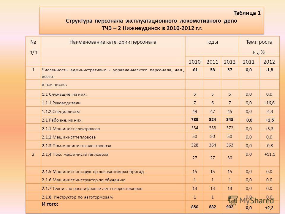 Таблица 1 Структура персонала эксплуатационного локомотивного депо ТЧЭ – 2 Нижнеудинск в 2010-2012 г.г. Таблица 1 Структура персонала эксплуатационного локомотивного депо ТЧЭ – 2 Нижнеудинск в 2010-2012 г.г.