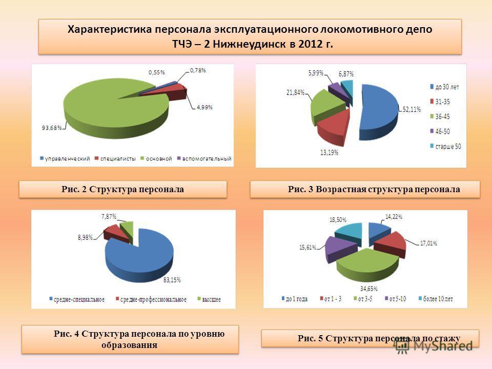 Характеристика персонала эксплуатационного локомотивного депо ТЧЭ – 2 Нижнеудинск в 2012 г. Характеристика персонала эксплуатационного локомотивного депо ТЧЭ – 2 Нижнеудинск в 2012 г. Рис. 2 Структура персонала Рис. 3 Возрастная структура персонала Р