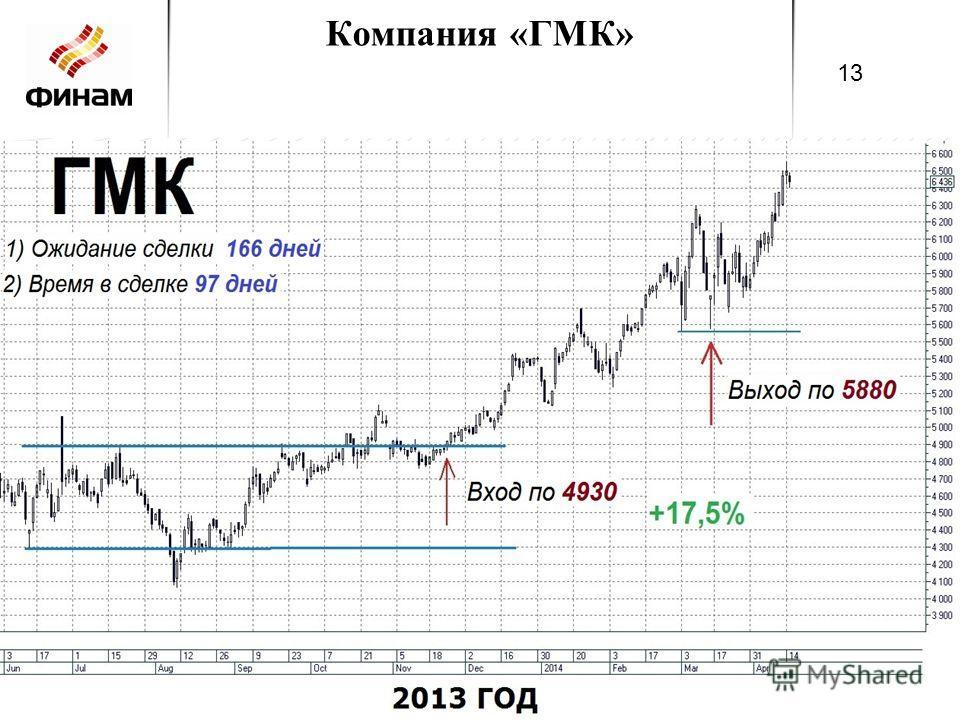 Компания «ГМК» 13