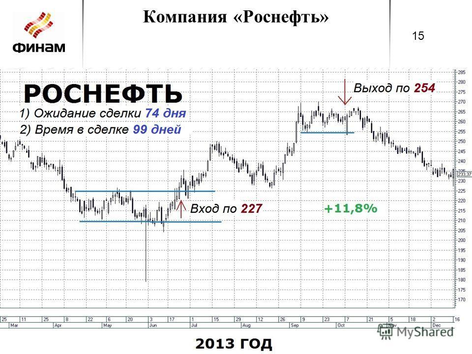 Компания «Роснефть» 15