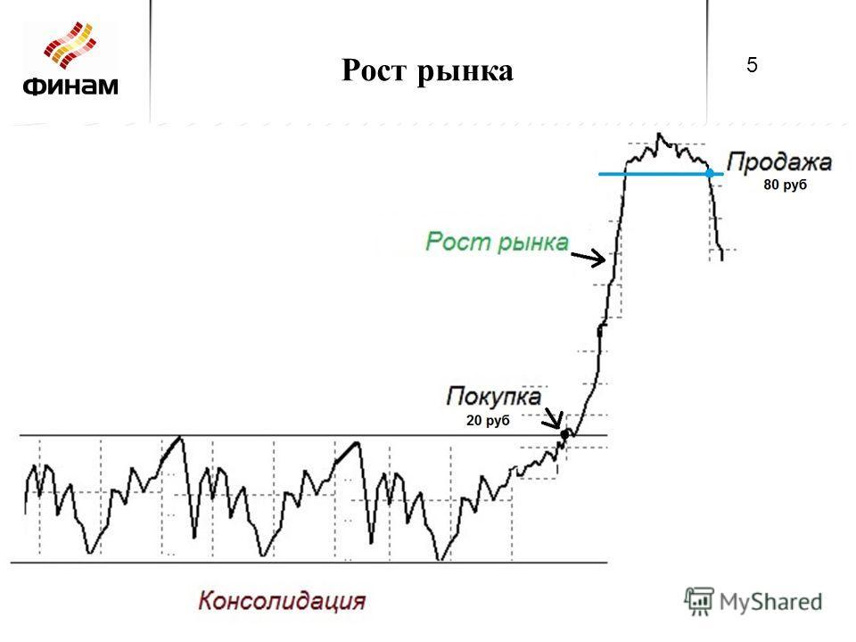 Рост рынка 5 5