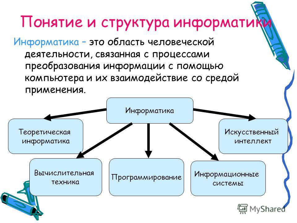 Понятие и структура информатики Информатика – это область человеческой деятельности, связанная с процессами преобразования информации с помощью компьютера и их взаимодействие со средой применения. Информатика Теоретическая информатика Вычислительная