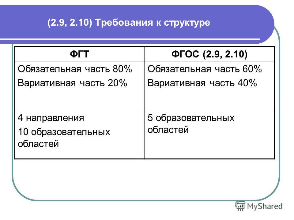 (2.9, 2.10) Требования к структуре ФГТФГОС (2.9, 2.10) Обязательная часть 80% Вариативная часть 20% Обязательная часть 60% Вариативная часть 40% 4 направления 10 образовательных областей 5 образовательных областей