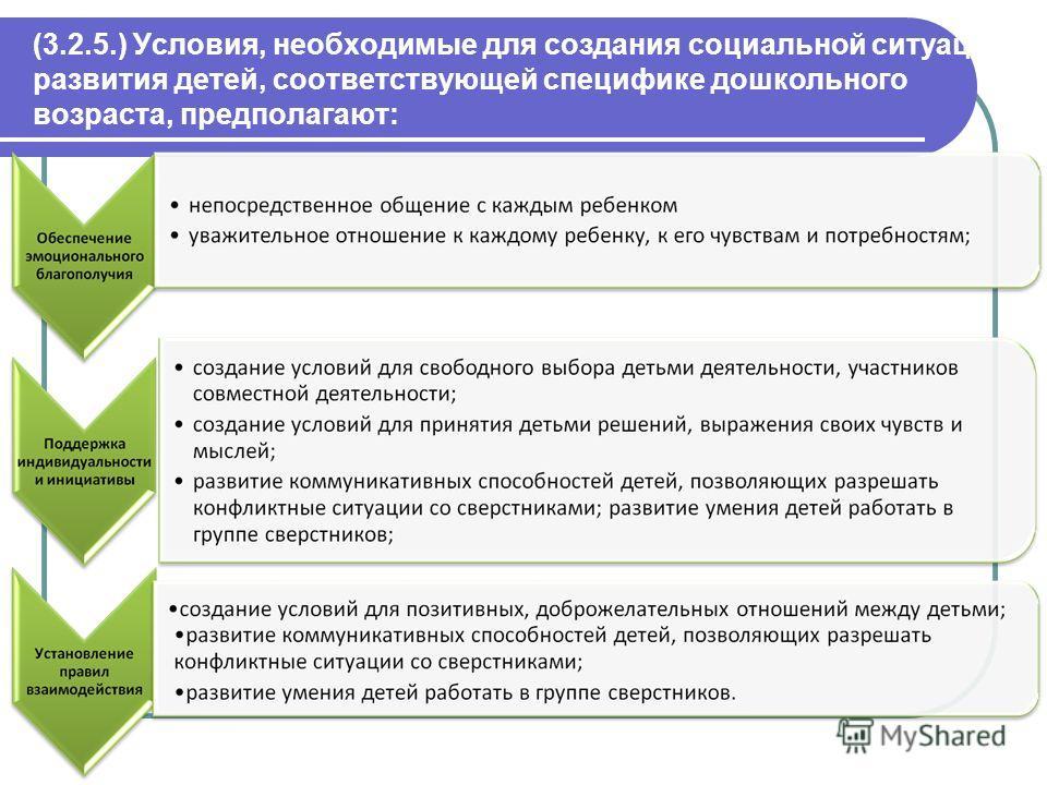 (3.2.5.) Условия, необходимые для создания социальной ситуации развития детей, соответствующей специфике дошкольного возраста, предполагают: