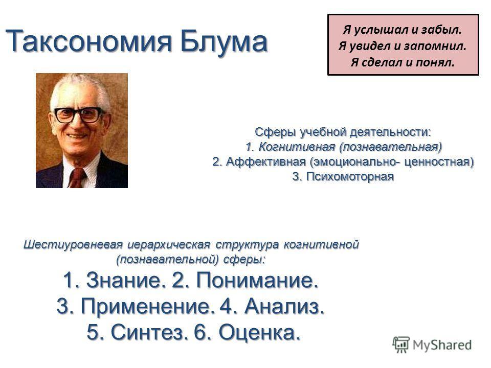 Таксономия Блума Сферы учебной деятельности: 1. Когнитивная (познавательная) 2. Аффективная (эмоционально- ценностная) 3. Психомоторная Шестиуровневая иерархическая структура когнитивной (познавательной) сферы: 1. Знание. 2. Понимание. 3. Применение.