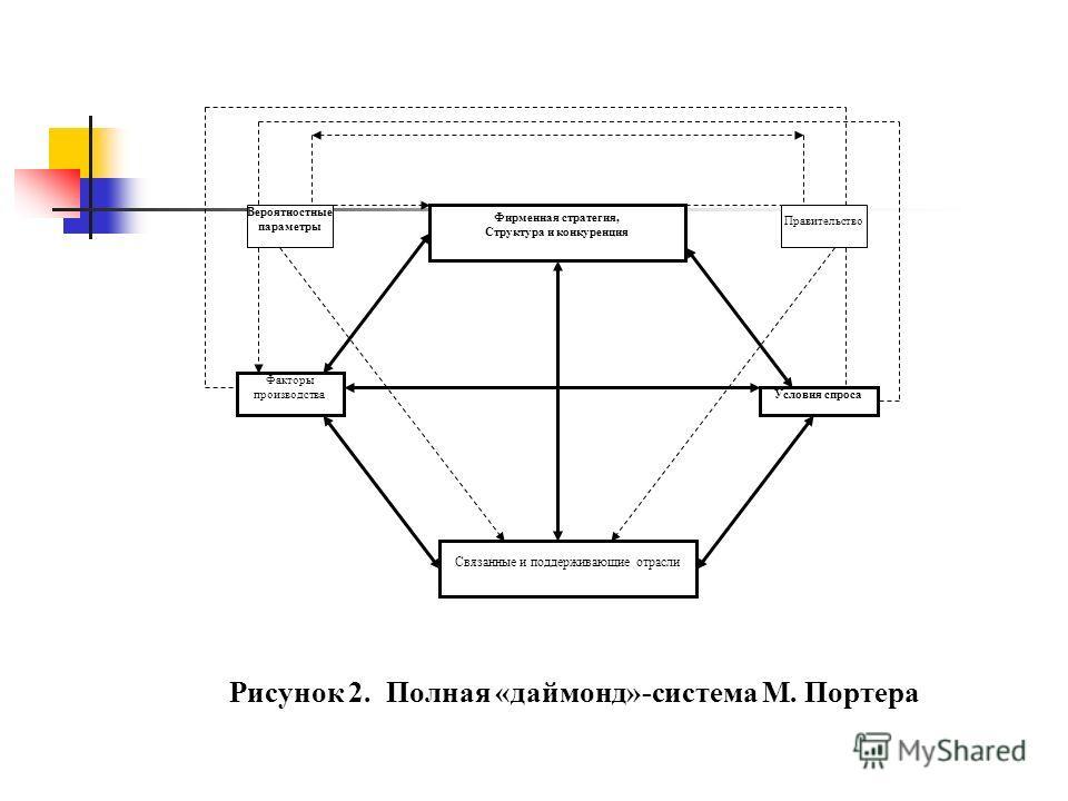 Фирменная стратегия, Структура и конкуренция Факторы производства Условия спроса Связанные и поддерживающие отрасли Вероятностные параметры Правительство Рисунок 2. Полная «даймонд»-система М. Портера