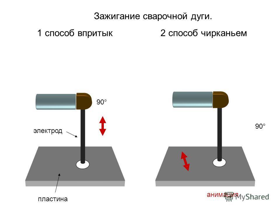 Зажигание сварочной дуги. 1 способ впритык2 способ чирканьем 90° анимация пластина электрод