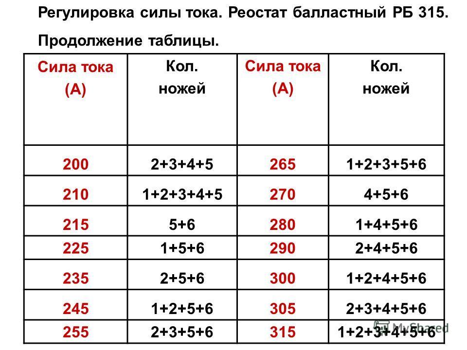 Сила тока (А) Кол. ножей Сила тока (А) Кол. ножей 2002+3+4+52651+2+3+5+6 2101+2+3+4+52704+5+6 2155+62801+4+5+6 2251+5+62902+4+5+6 2352+5+63001+2+4+5+6 2451+2+5+63052+3+4+5+6 2552+3+5+63151+2+3+4+5+6 Регулировка силы тока. Реостат балластный РБ 315. П