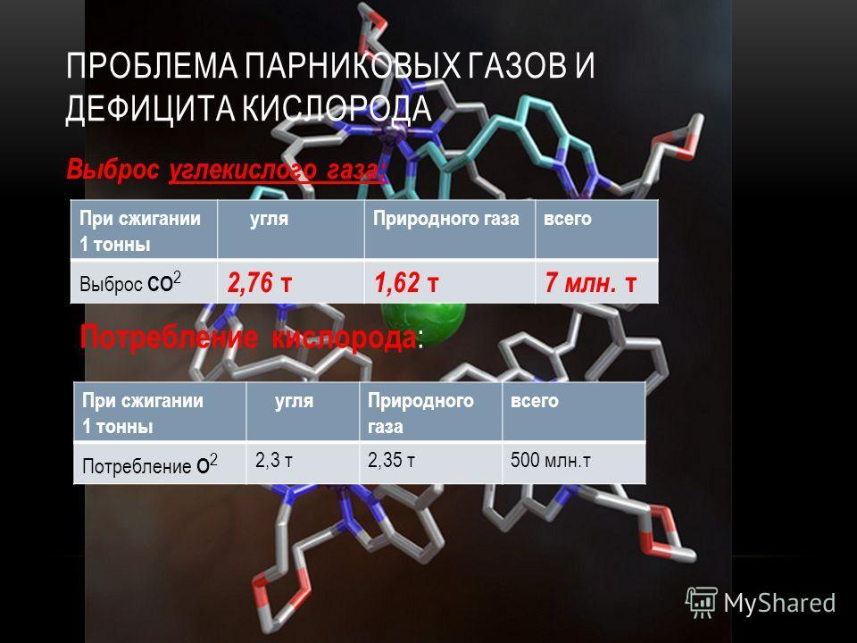 ПРОБЛЕМА ПАРНИКОВЫХ ГАЗОВ И ДЕФИЦИТА КИСЛОРОДА Выброс углекислого газа: При сжигании 1 тонны угляПриродного газавсего Выброс CO 2 2,76 т 1,62 т 7 млн. т Потребление кислорода : При сжигании 1 тонны угляПриродного газа всего Потребление O 2 2,3 т2,35
