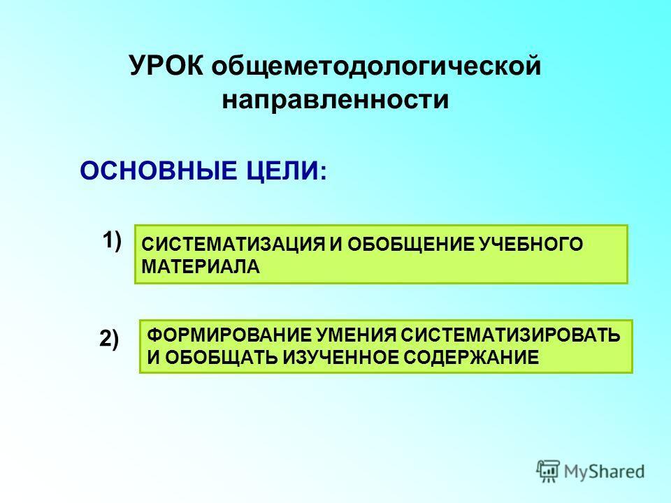 УРОК общеметодологической направленности ОСНОВНЫЕ ЦЕЛИ: ФОРМИРОВАНИЕ УМЕНИЯ СИСТЕМАТИЗИРОВАТЬ И ОБОБЩАТЬ ИЗУЧЕННОЕ СОДЕРЖАНИЕ 1) 2) СИСТЕМАТИЗАЦИЯ И ОБОБЩЕНИЕ УЧЕБНОГО МАТЕРИАЛА