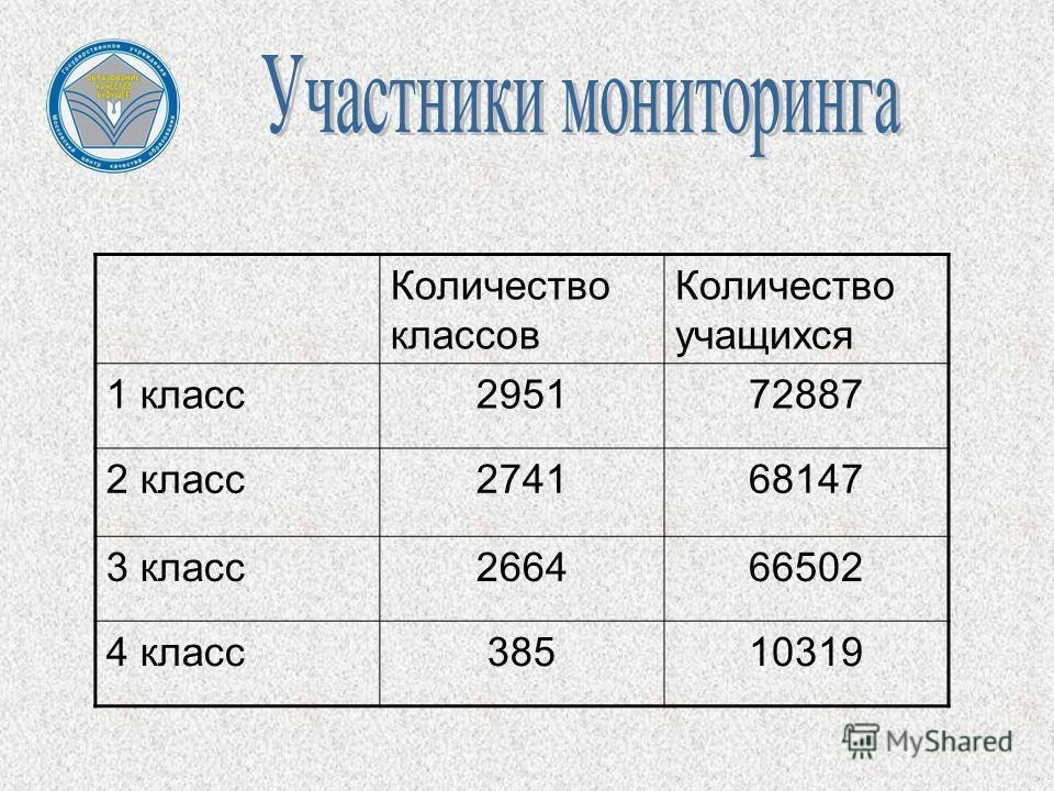 Количество классов Количество учащихся 1 класс295172887 2 класс274168147 3 класс266466502 4 класс38510319