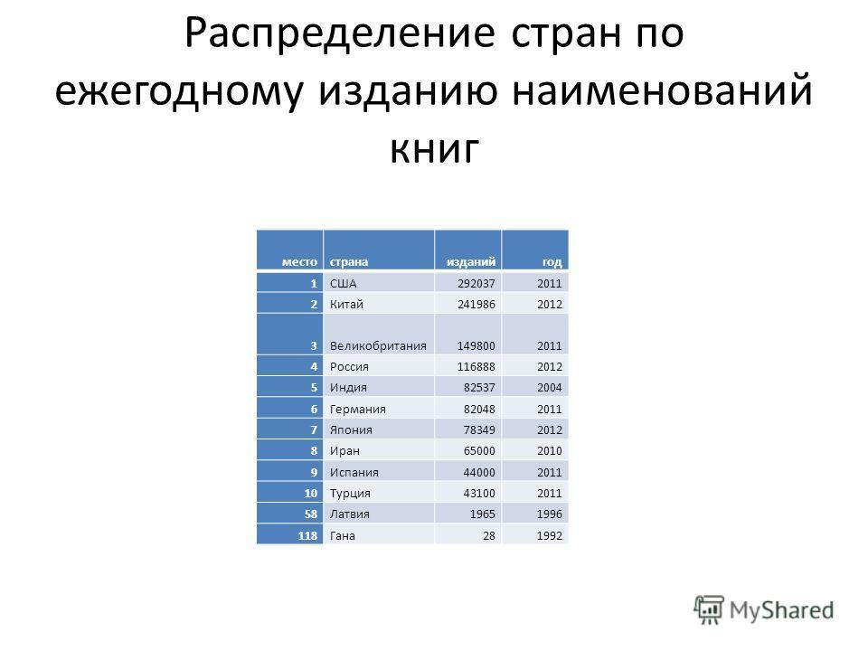 Распределение стран по ежегодному изданию наименований книг местостранаизданийгод 1США2920372011 2Китай2419862012 3Великобритания1498002011 4Россия1168882012 5Индия825372004 6Германия820482011 7Япония783492012 8Иран650002010 9Испания440002011 10Турци