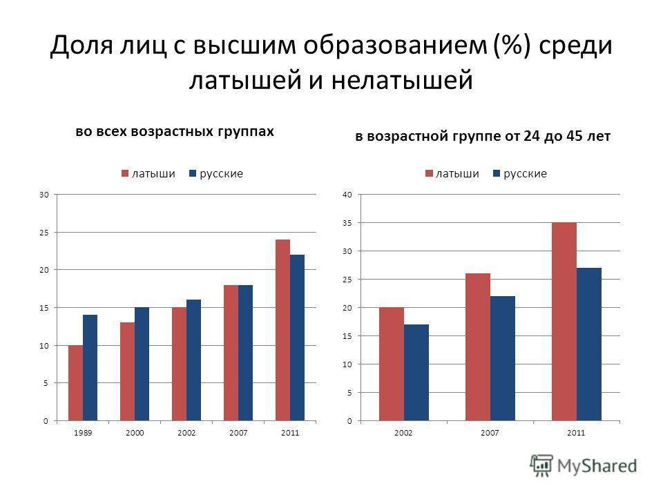 Доля лиц с высшим образованием (%) среди латышей и нелатышей во всех возрастных группах в возрастной группе от 24 до 45 лет