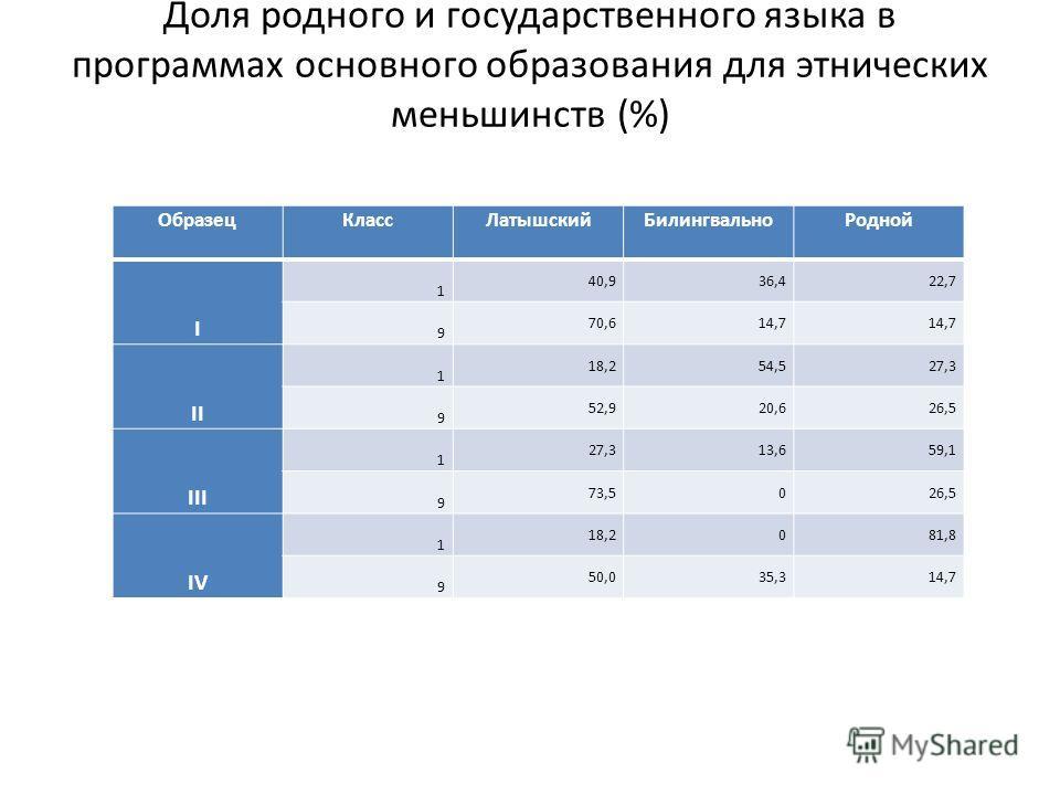 Доля родного и государственного языка в программах основного образования для этнических меньшинств (%) ОбразецКлассЛатышскийБилингвальноРодной I 1 40,936,422,7 9 70,614,7 II 1 18,254,527,3 9 52,920,626,5 III 1 27,313,659,1 9 73,5026,5 IV 1 18,2081,8