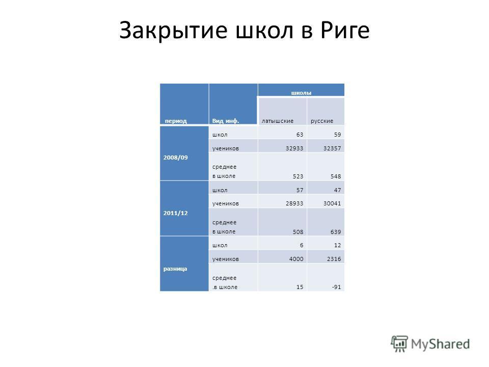Закрытие школ в Риге периодВид инф. школы латышскиерусские 2008/09 школ6359 учеников3293332357 среднее в школе523548 2011/12 школ5747 учеников2893330041 среднее в школе508639 разница школ612 учеников40002316 среднее.в школе15-91
